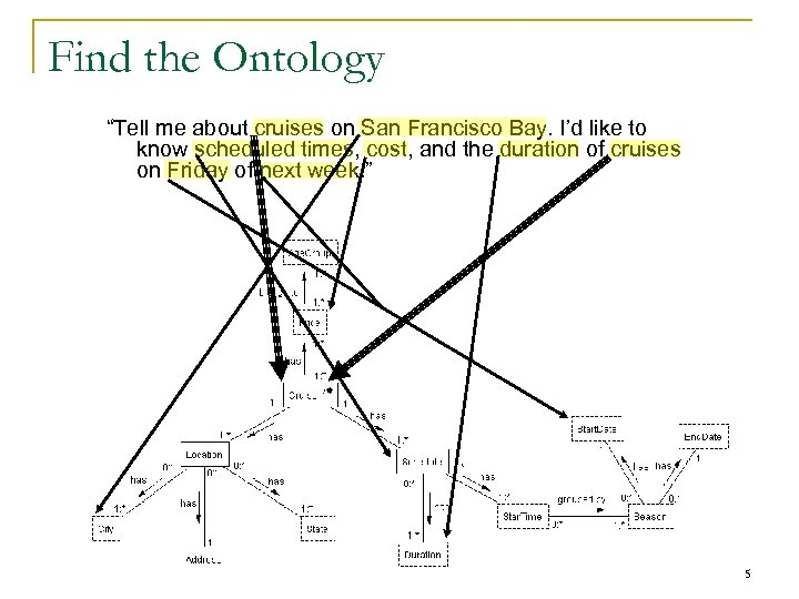 """Find the Ontology """"Tell me about cruises on San Francisco Bay. I'd like to"""