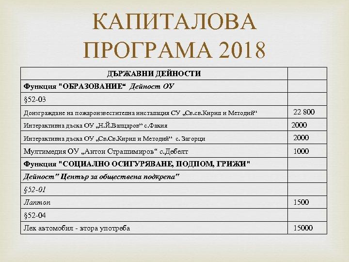 КАПИТАЛОВА ПРОГРАМА 2018 ДЪРЖАВНИ ДЕЙНОСТИ Функция