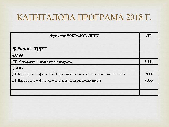 КАПИТАЛОВА ПРОГРАМА 2018 Г. Функция