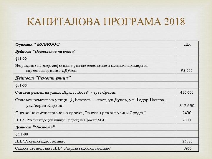 КАПИТАЛОВА ПРОГРАМА 2018 Функция