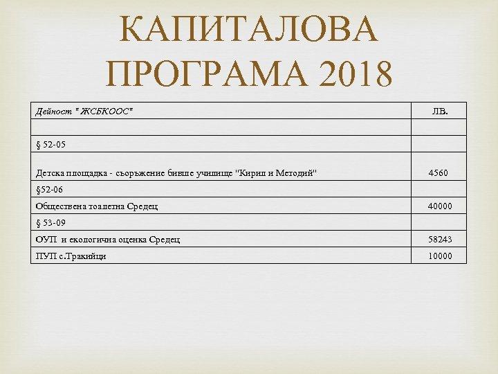 КАПИТАЛОВА ПРОГРАМА 2018 Дейност