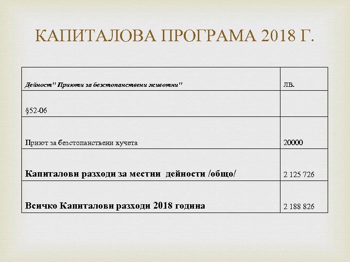 КАПИТАЛОВА ПРОГРАМА 2018 Г. Дейност