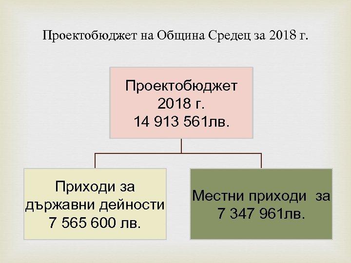 Проектобюджет на Община Средец за 2018 г. Проектобюджет 2018 г. 14 913 561 лв.