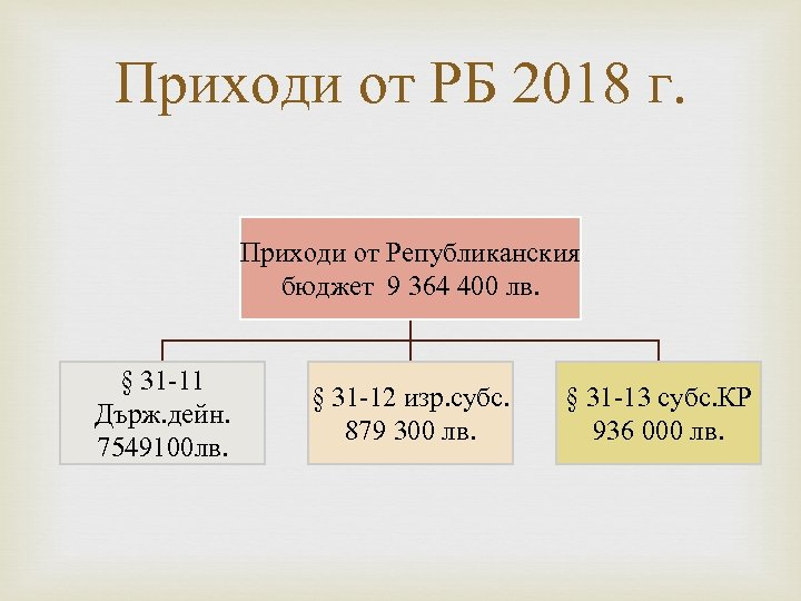 Приходи от РБ 2018 г. Приходи от Републиканския бюджет 9 364 400 лв. §