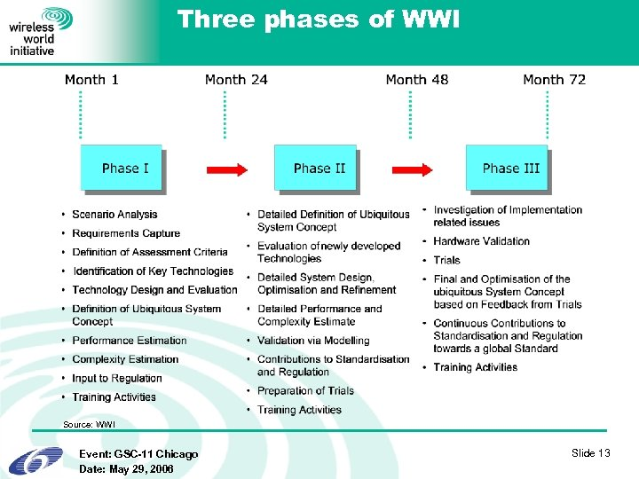 Three phases of WWI Source: WWI Event: GSC-11 Chicago Date: May 29, 2006 Slide