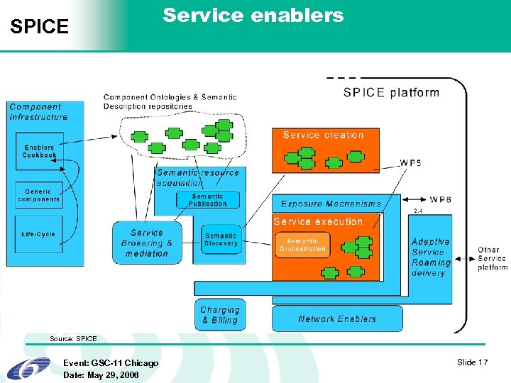 SPICE Service enablers Source: SPICE Event: GSC-11 Chicago Date: May 29, 2006 Slide 17