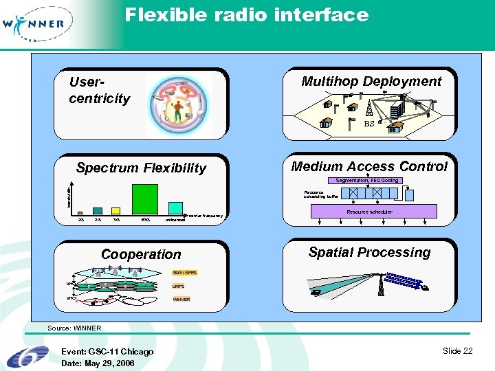 Flexible radio interface Multihop Deployment Usercentricity BS Spectrum Flexibility Medium Access Control bandwidth Segmentation,