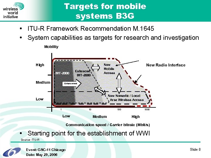 Targets for mobile systems B 3 G • ITU-R Framework Recommendation M. 1645 •
