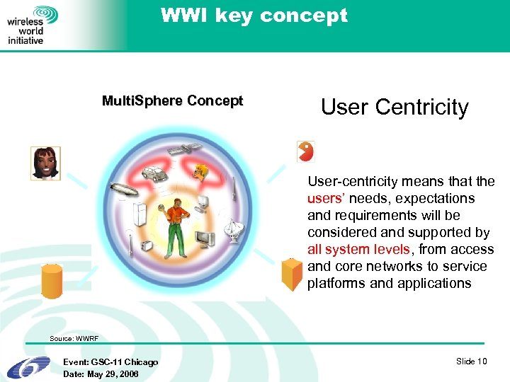 WWI key concept Multi. Sphere Concept User Centricity User-centricity means that the users' needs,