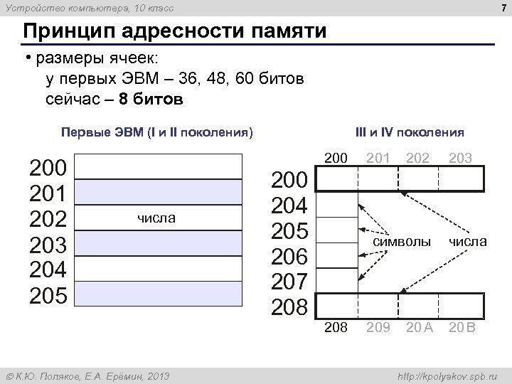 7 Устройство компьютера, 10 класс Принцип адресности памяти • размеры ячеек: у первых ЭВМ