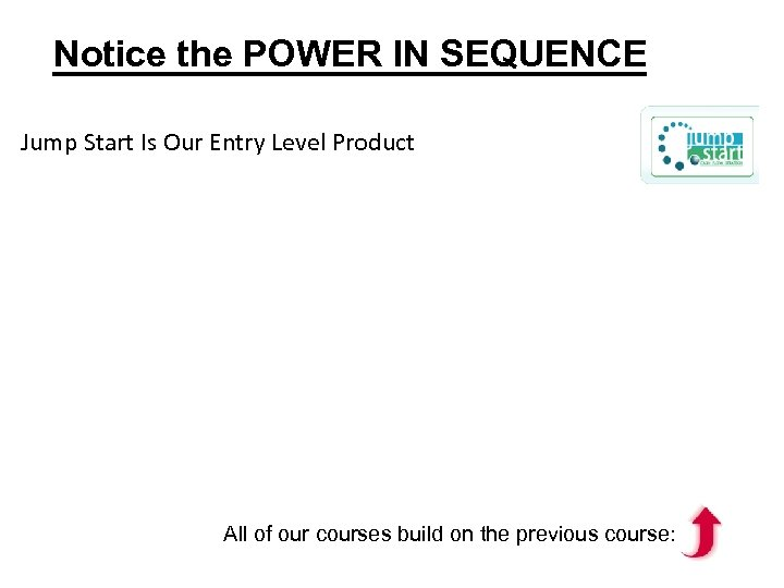 Notice the POWER IN SEQUENCE Jump Start Is Our Entry Level Product All of