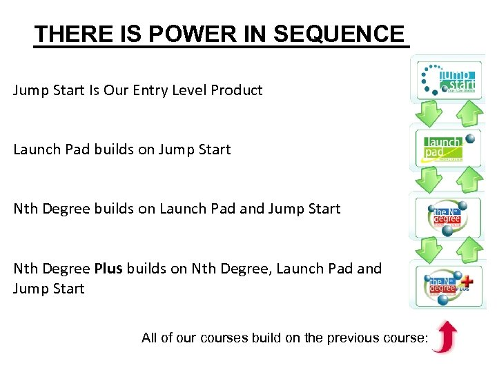 THERE IS POWER IN SEQUENCE Jump Start Is Our Entry Level Product Launch Pad