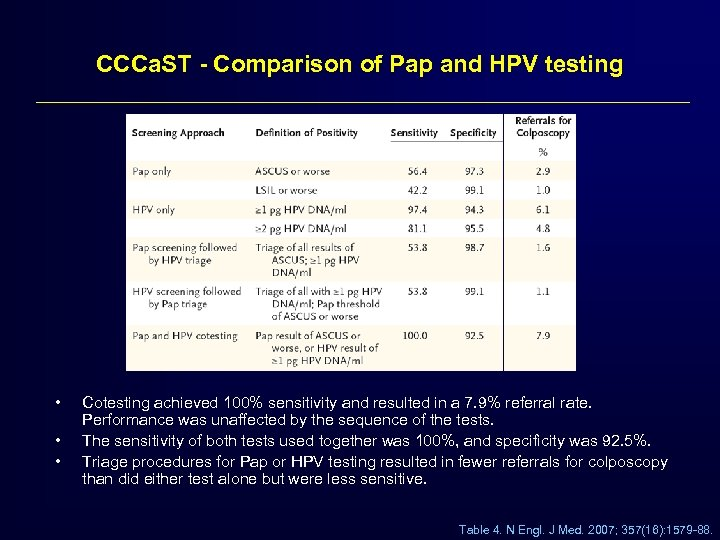CCCa. ST - Comparison of Pap and HPV testing • • • Cotesting achieved