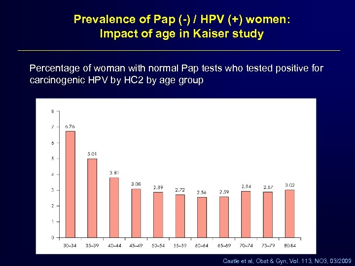 Prevalence of Pap (-) / HPV (+) women: Impact of age in Kaiser study