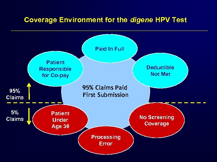 Coverage Environment for the digene HPV Test Paid In Full Patient Responsible for Co-pay