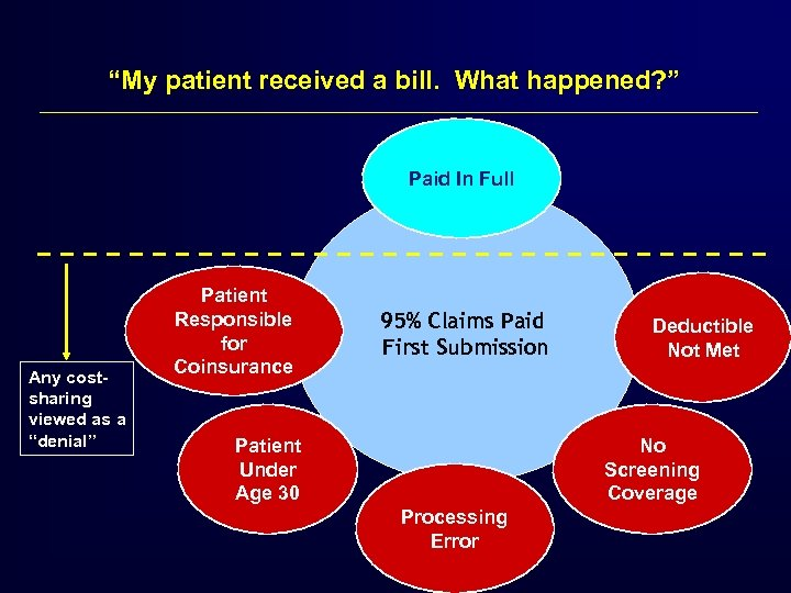 """My patient received a bill. What happened? "" Paid In Full Any costsharing viewed"