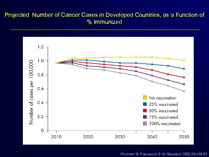 Projected Number of Cancer Cases in Developed Countries, as a Function of % Immunized