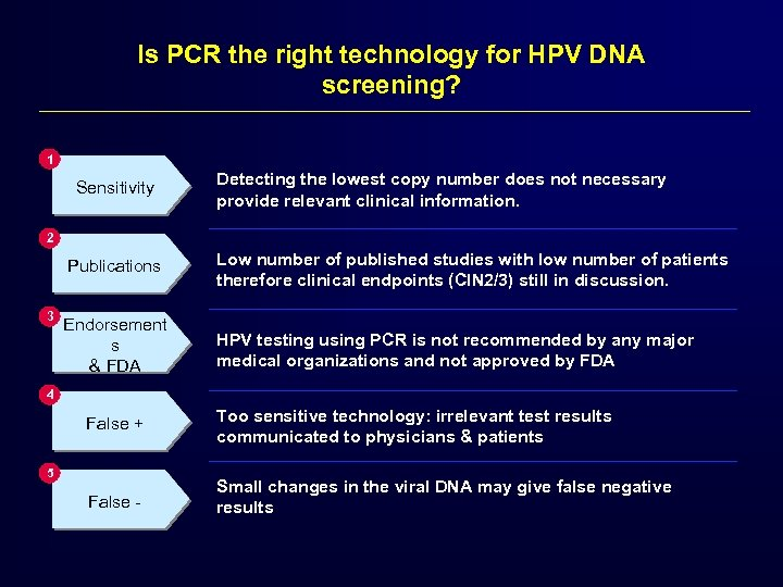 Is PCR the right technology for HPV DNA screening? 1 Sensitivity Detecting the lowest