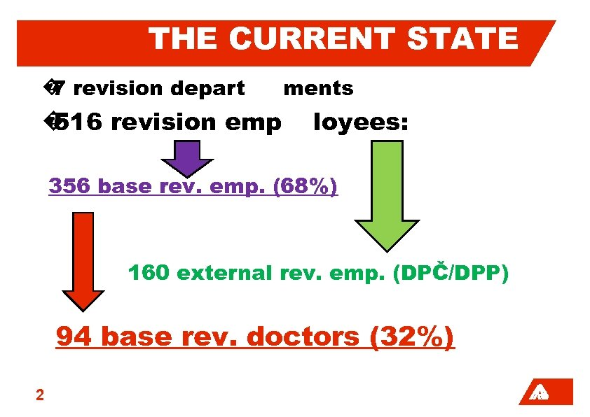 THE CURRENT STATE � revision depart 7 � 516 revision emp ments loyees: 356
