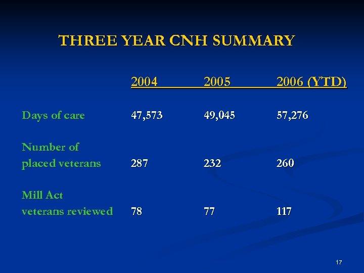 THREE YEAR CNH SUMMARY 2004 2005 2006 (YTD) Days of care 47, 573 49,