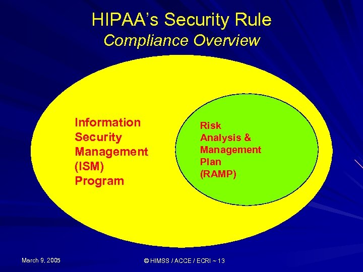 HIPAA's Security Rule Compliance Overview Information Security Management (ISM) Program March 9, 2005 Risk
