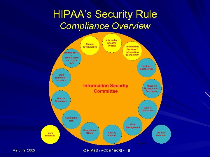 HIPAA's Security Rule Compliance Overview March 9, 2005 © HIMSS / ACCE / ECRI