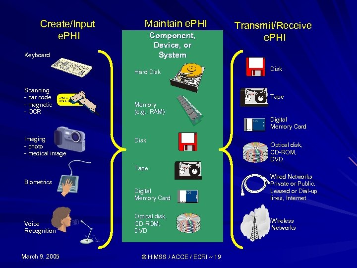 Create/Input e. PHI Maintain e. PHI Component, Device, or System Keyboard Hard Disk Scanning