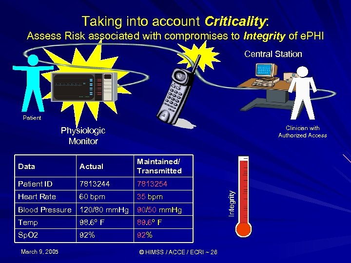 Taking into account Criticality: Assess Risk associated with compromises to Integrity of e. PHI