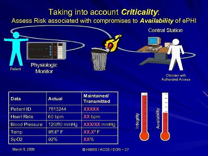 Taking into account Criticality: Assess Risk associated with compromises to Availability of e. PHI