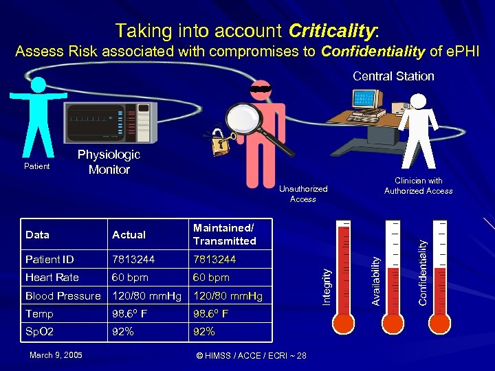 Taking into account Criticality: Assess Risk associated with compromises to Confidentiality of e. PHI