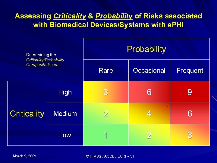Assessing Criticality & Probability of Risks associated with Biomedical Devices/Systems with e. PHI Determining