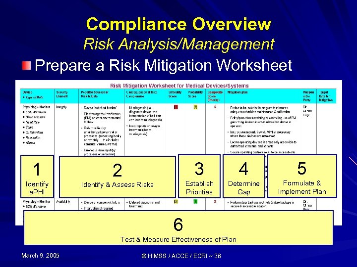 Compliance Overview Risk Analysis/Management Prepare a Risk Mitigation Worksheet 1 Identify e. PHI 3