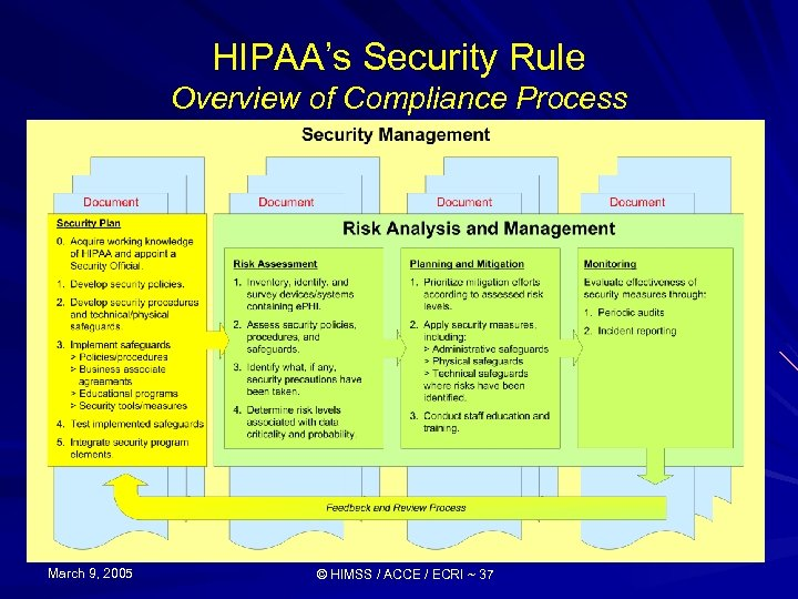 HIPAA's Security Rule Overview of Compliance Process March 9, 2005 © HIMSS / ACCE