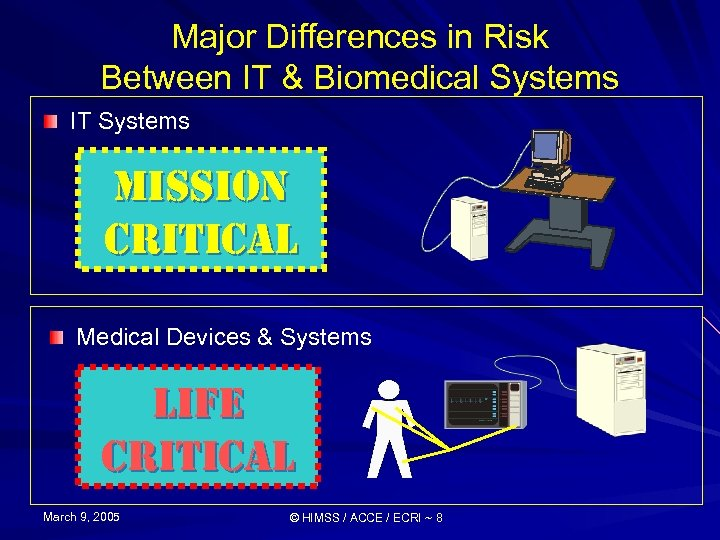 Major Differences in Risk Between IT & Biomedical Systems IT Systems Mi. SSi. ON