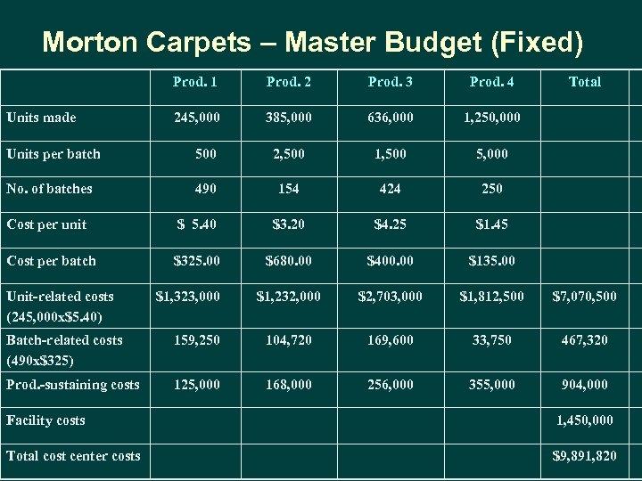 Morton Carpets – Master Budget (Fixed) Prod. 1 Units made Prod. 2 Prod. 3