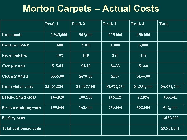 Morton Carpets – Actual Costs Prod. 1 Units made Prod. 2 Prod. 3 Prod.