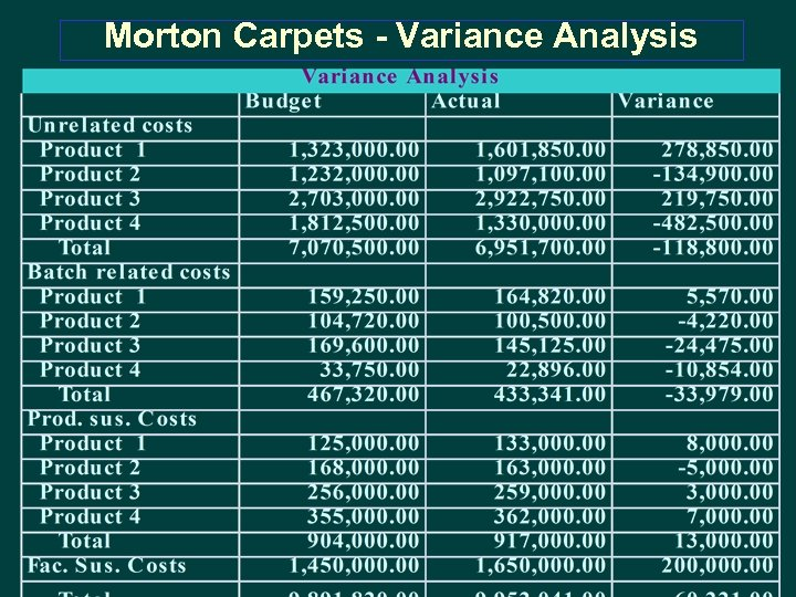 Morton Carpets - Variance Analysis