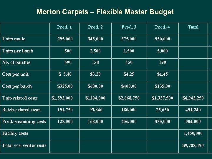Morton Carpets – Flexible Master Budget Prod. 1 Units made Prod. 2 Prod. 3