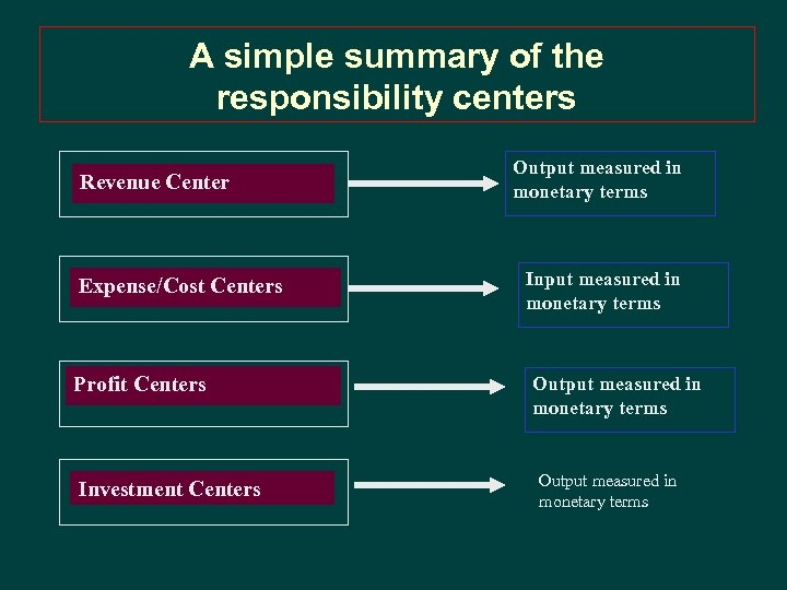 A simple summary of the responsibility centers Revenue Center Expense/Cost Centers Profit Centers Investment