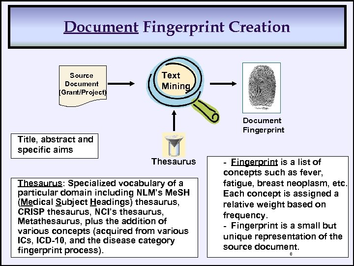 Document Fingerprint Creation Source Document (Grant/Project) Text Mining Document Fingerprint Title, abstract and specific