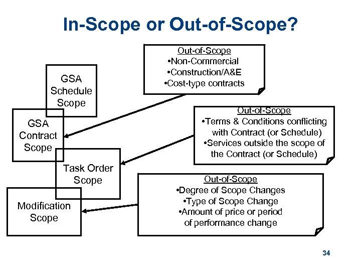 In-Scope or Out-of-Scope? GSA Schedule Scope GSA Contract Scope Task Order Scope Modification Scope