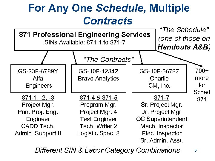 """For Any One Schedule, Multiple Contracts """"The Schedule"""" 871 Professional Engineering Services (one of"""