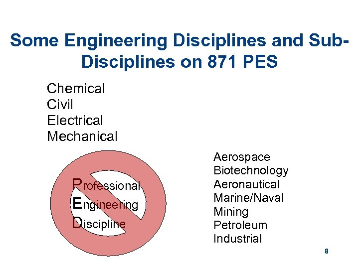 Some Engineering Disciplines and Sub. Disciplines on 871 PES Chemical Civil Electrical Mechanical Professional