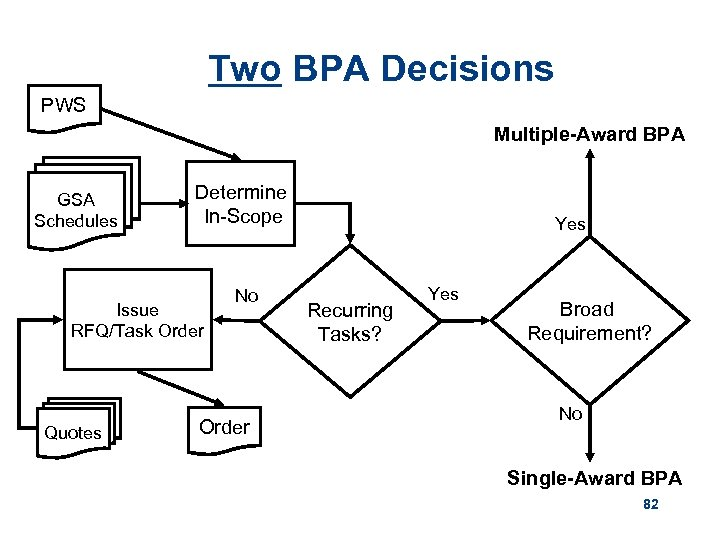 Two BPA Decisions PWS Multiple-Award BPA GSA Schedules Determine In-Scope Issue RFQ/Task Order Quotes