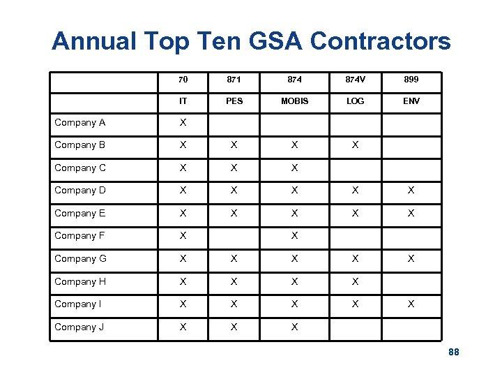 Annual Top Ten GSA Contractors 70 871 874 V 899 IT PES MOBIS LOG