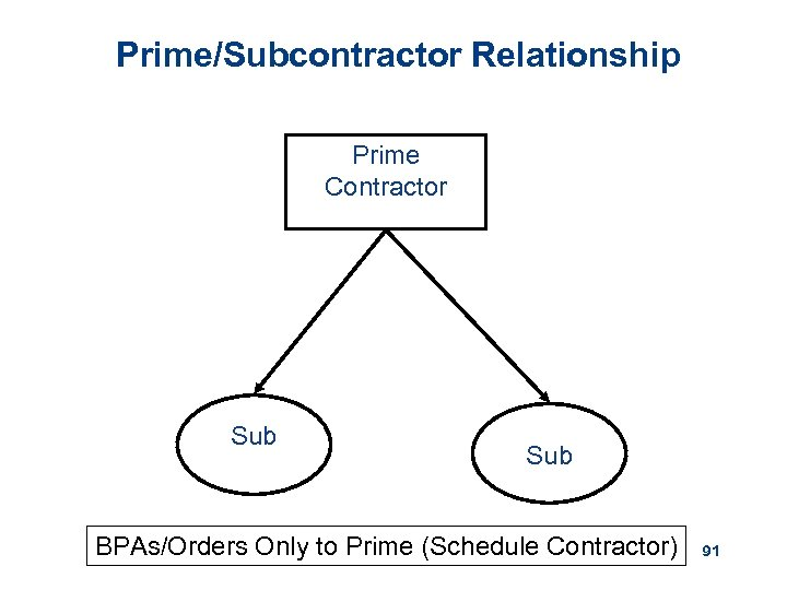 Prime/Subcontractor Relationship Prime Contractor Sub BPAs/Orders Only to Prime (Schedule Contractor) 91