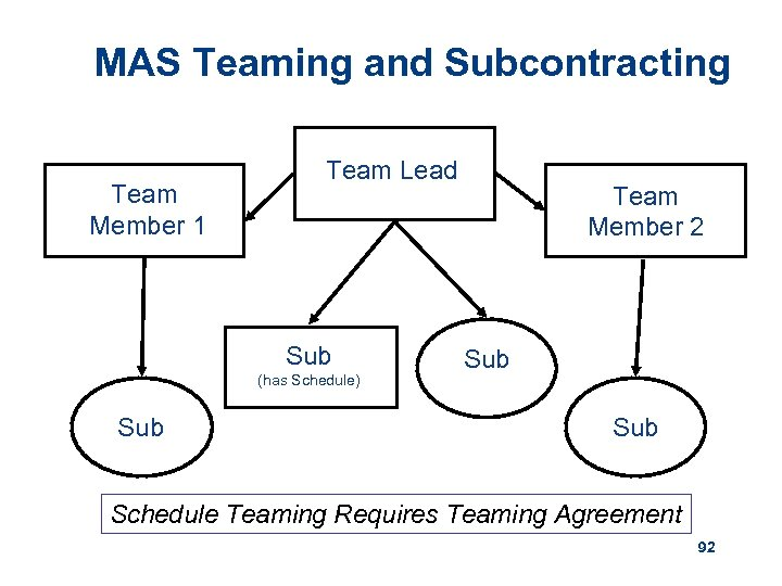 MAS Teaming and Subcontracting Team Member 1 Team Lead Sub (has Schedule) Sub Team