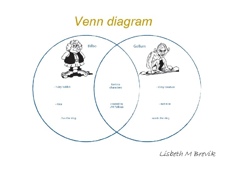Venn diagram Lisbeth M Brevik