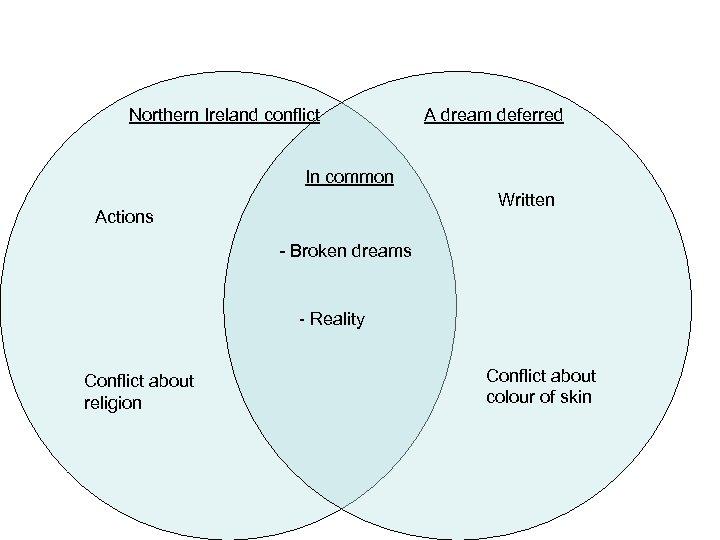 Northern Ireland conflict A dream deferred In common Written Actions - Broken dreams -