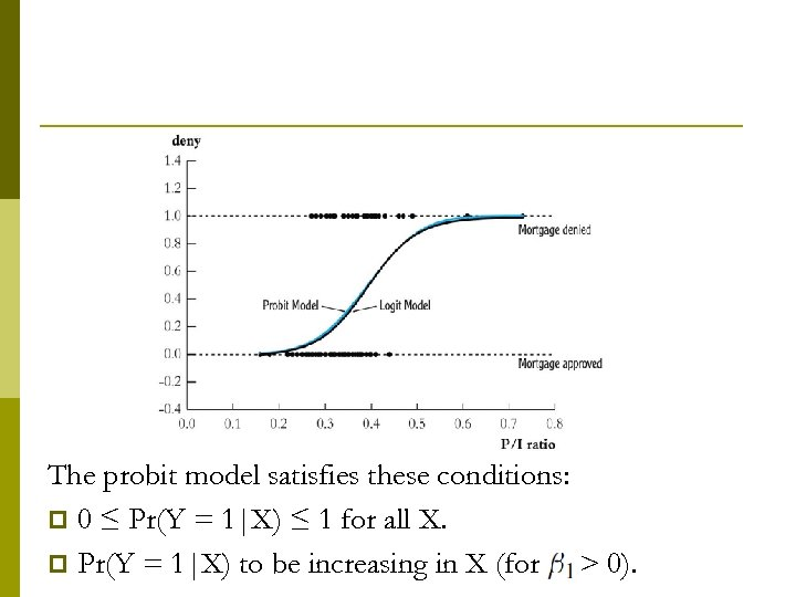 The probit model satisfies these conditions: p 0 ≤ Pr(Y = 1|X) ≤ 1